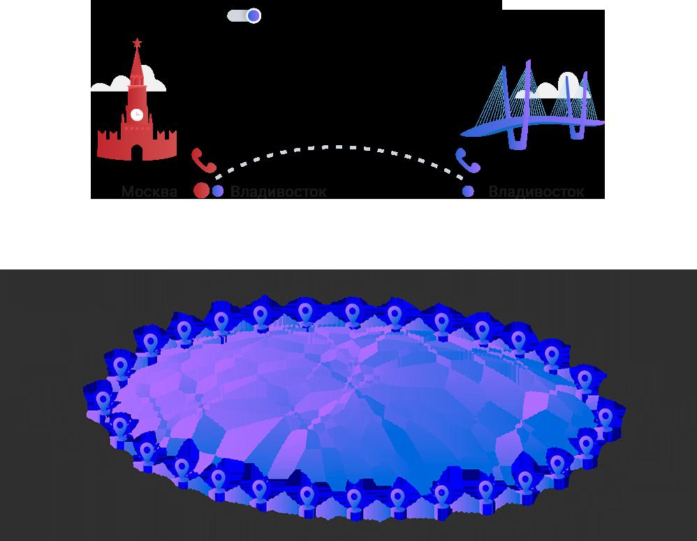 Маршрутизация звонков АТС по географии - MCN Telecom
